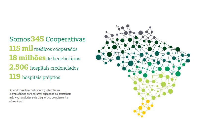 Imagem mostra dados sobre Unimed do Brasil