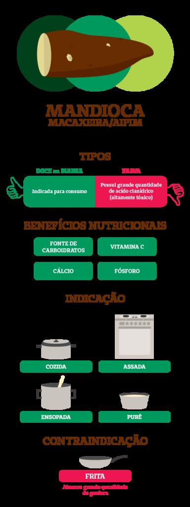 Blog Unimed VTRP_beneficios-da-mandioca