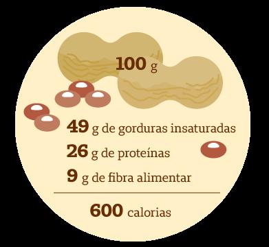 Blog-Unimed-amendoim