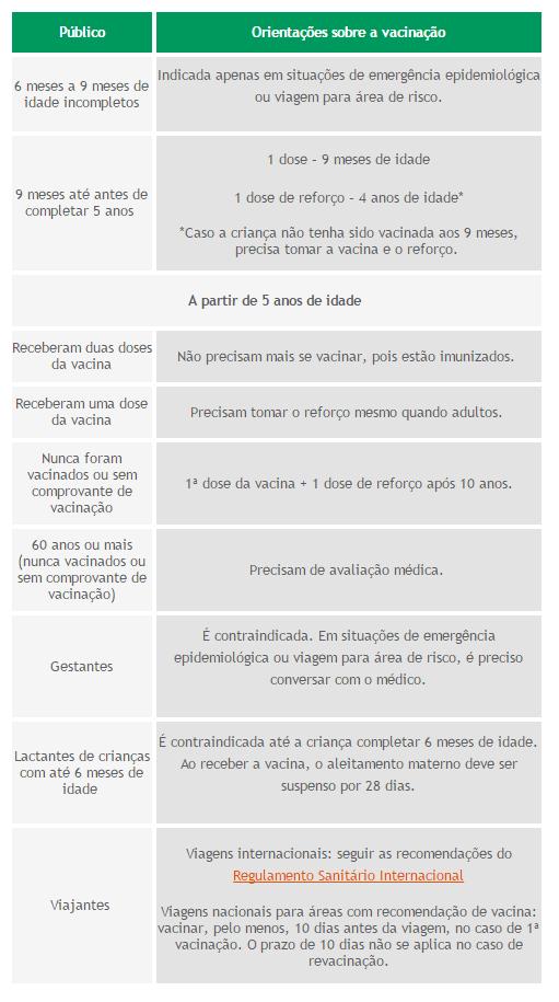 Blog_Unimed_orientações_vacina_febre_amarela