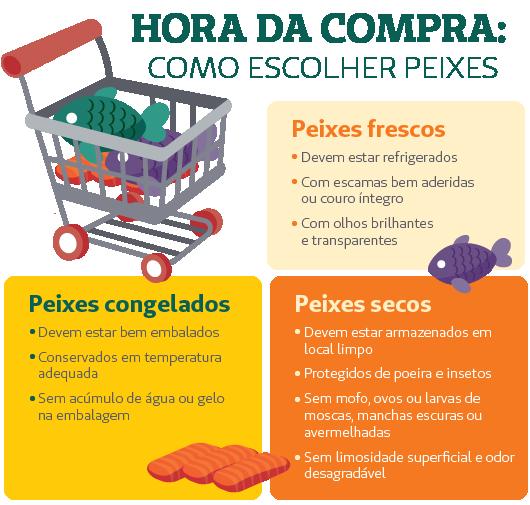 Blog_Unimed_comprar_peixes